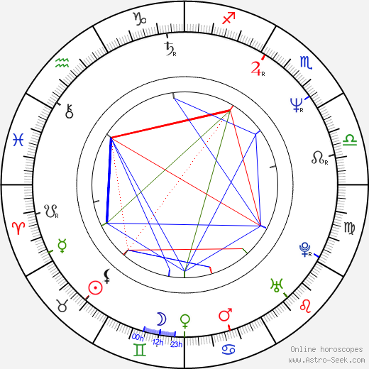 Victoria Rowell astro natal birth chart, Victoria Rowell horoscope, astrology