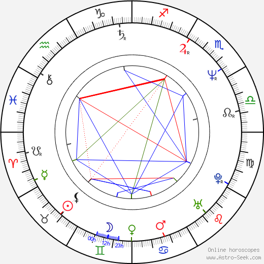 Ville Itälä astro natal birth chart, Ville Itälä horoscope, astrology