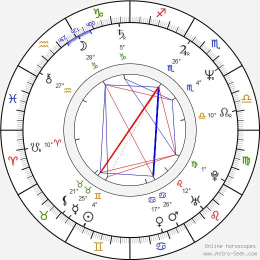 Wayne Hussey birth chart, biography, wikipedia 2020, 2021