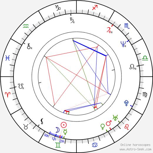 Akiko Takeshita astro natal birth chart, Akiko Takeshita horoscope, astrology