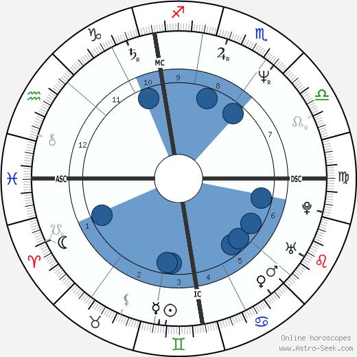 Alan Wilder wikipedia, horoscope, astrology, instagram