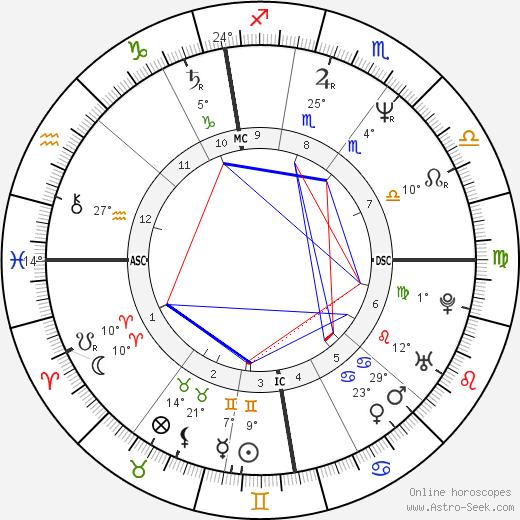 Alan Wilder birth chart, biography, wikipedia 2019, 2020
