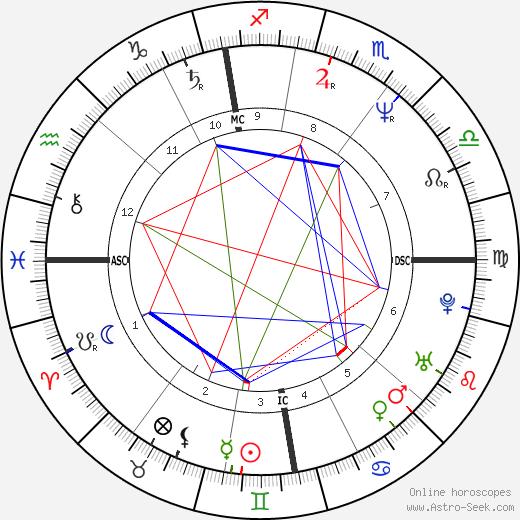 Алан Уайлдер Alan Wilder день рождения гороскоп, Alan Wilder Натальная карта онлайн