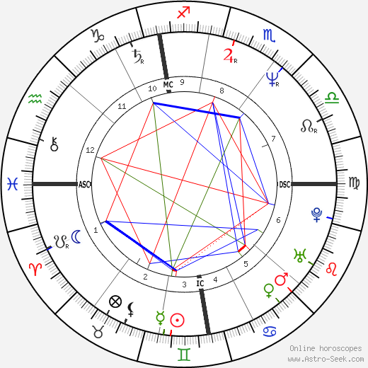 Alan Wilder birth chart, Alan Wilder astro natal horoscope, astrology