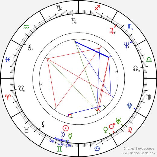 Аманда Пэйс Amanda Pays день рождения гороскоп, Amanda Pays Натальная карта онлайн