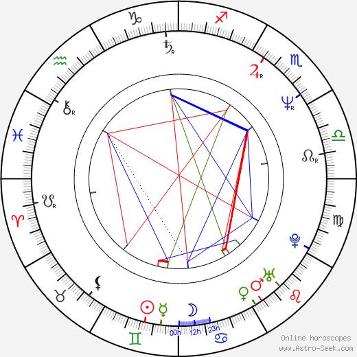 Bernard White birth chart, Bernard White astro natal horoscope, astrology
