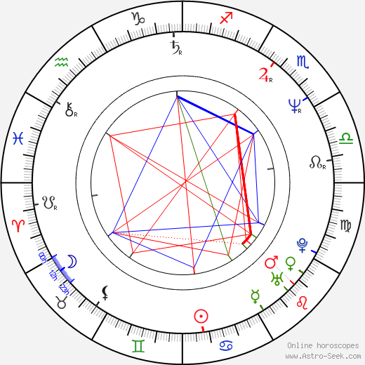 Brendan Perry birth chart, Brendan Perry astro natal horoscope, astrology