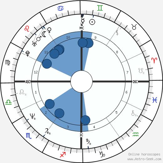 Carlo Ancelotti wikipedia, horoscope, astrology, instagram