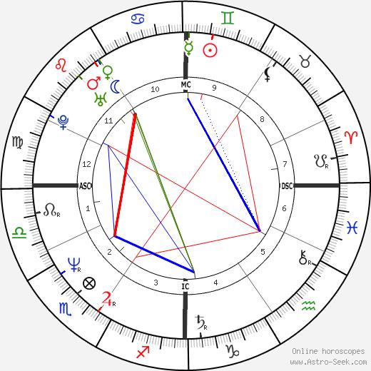 Carlo Ancelotti tema natale, oroscopo, Carlo Ancelotti oroscopi gratuiti, astrologia