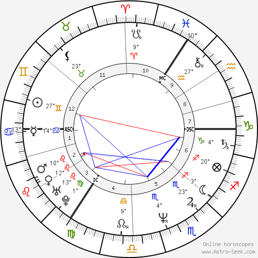 Christian Wulff birth chart, biography, wikipedia 2018, 2019