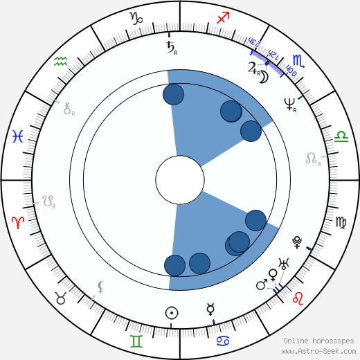 Claude Amazan wikipedia, horoscope, astrology, instagram