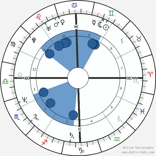 Colin Quinn wikipedia, horoscope, astrology, instagram