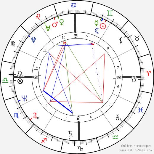 Колин Куинн Colin Quinn день рождения гороскоп, Colin Quinn Натальная карта онлайн