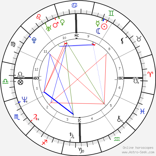 Colin Quinn astro natal birth chart, Colin Quinn horoscope, astrology