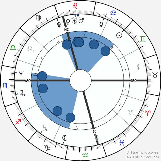 Eddie Kidd wikipedia, horoscope, astrology, instagram