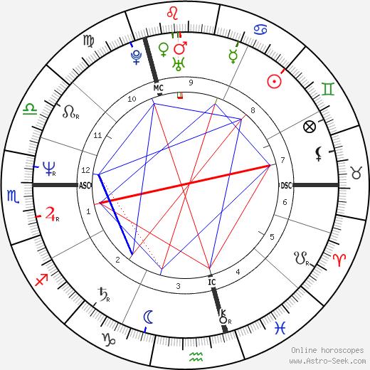Eddie Kidd birth chart, Eddie Kidd astro natal horoscope, astrology