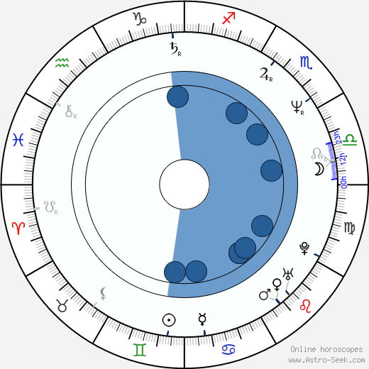 Eija-Riitta Korhola wikipedia, horoscope, astrology, instagram