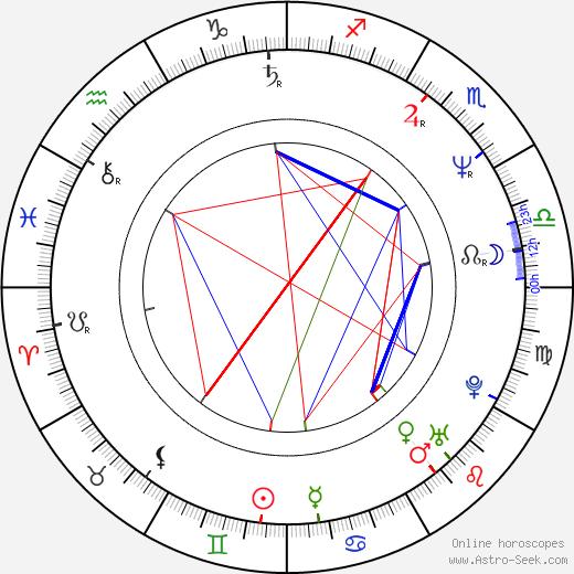 Eija-Riitta Korhola birth chart, Eija-Riitta Korhola astro natal horoscope, astrology