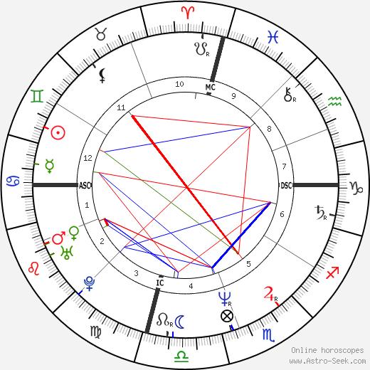 Эйлин Дэвидсон Eileen Davidson день рождения гороскоп, Eileen Davidson Натальная карта онлайн