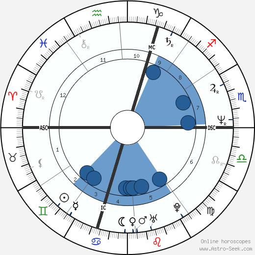 François Morel wikipedia, horoscope, astrology, instagram