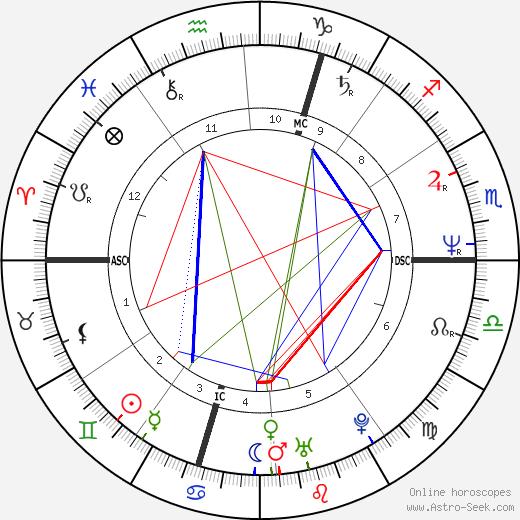François Morel astro natal birth chart, François Morel horoscope, astrology