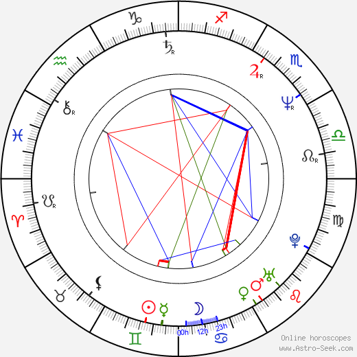 Harvey Hubbell V astro natal birth chart, Harvey Hubbell V horoscope, astrology