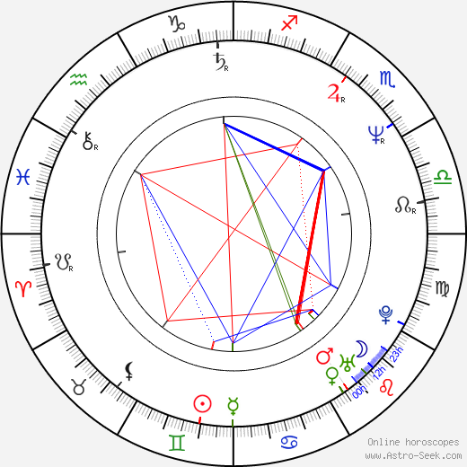 Hugh Laurie astro natal birth chart, Hugh Laurie horoscope, astrology