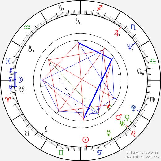 Janusz Kaminski tema natale, oroscopo, Janusz Kaminski oroscopi gratuiti, astrologia