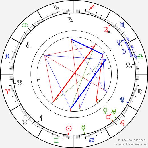 John Franklin tema natale, oroscopo, John Franklin oroscopi gratuiti, astrologia