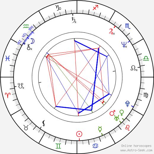 John Gilroy birth chart, John Gilroy astro natal horoscope, astrology