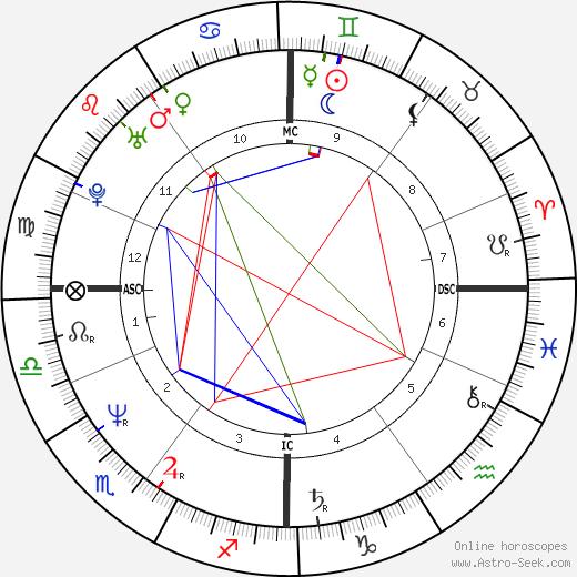 Josie Lawrence tema natale, oroscopo, Josie Lawrence oroscopi gratuiti, astrologia