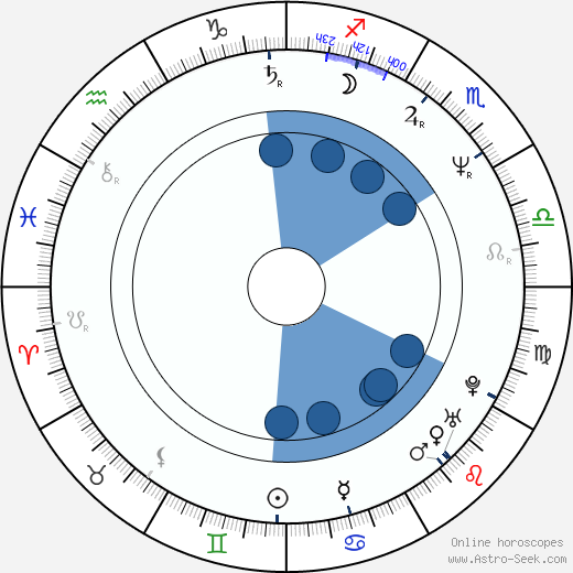 Keith Leon Williams wikipedia, horoscope, astrology, instagram