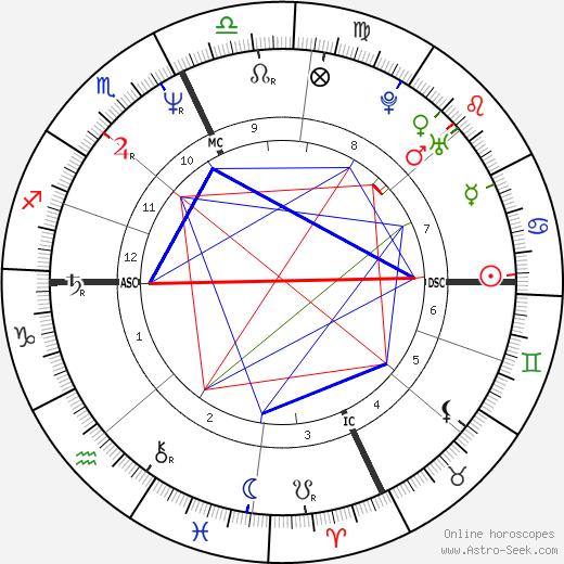 Kevin M. McCarthy tema natale, oroscopo, Kevin M. McCarthy oroscopi gratuiti, astrologia