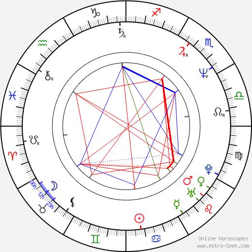 Larry Laverty birth chart, Larry Laverty astro natal horoscope, astrology