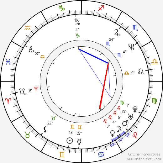 Leonid Rybakov tema natale, biography, Biografia da Wikipedia 2020, 2021