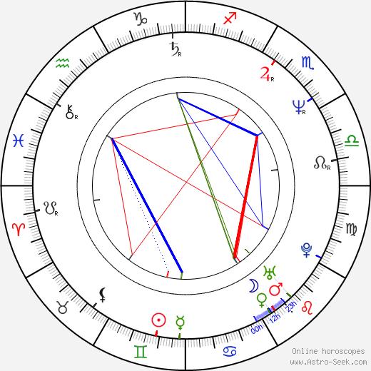 Leonid Rybakov tema natale, oroscopo, Leonid Rybakov oroscopi gratuiti, astrologia