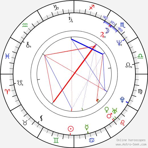 Maciej Robakiewicz день рождения гороскоп, Maciej Robakiewicz Натальная карта онлайн