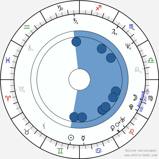 Mairead McGuinness wikipedia, horoscope, astrology, instagram