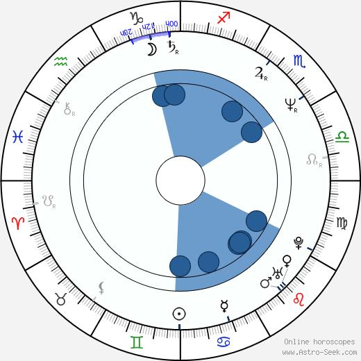 Marcella Detroit wikipedia, horoscope, astrology, instagram