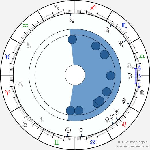Marcus Miller wikipedia, horoscope, astrology, instagram