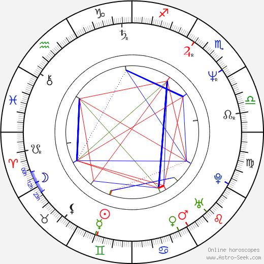 Marie Matheron birth chart, Marie Matheron astro natal horoscope, astrology