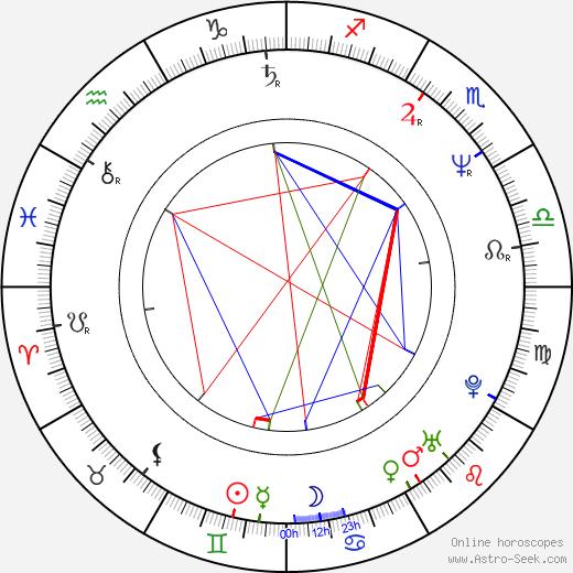 Marina Procopie birth chart, Marina Procopie astro natal horoscope, astrology