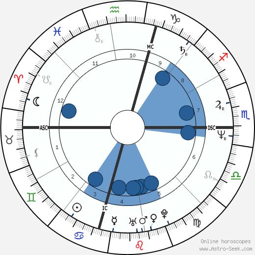 Mark Avery Lasalle wikipedia, horoscope, astrology, instagram