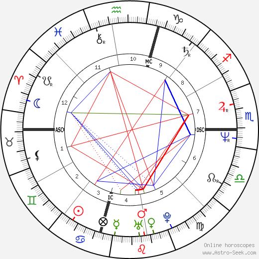 Mark Avery Lasalle tema natale, oroscopo, Mark Avery Lasalle oroscopi gratuiti, astrologia