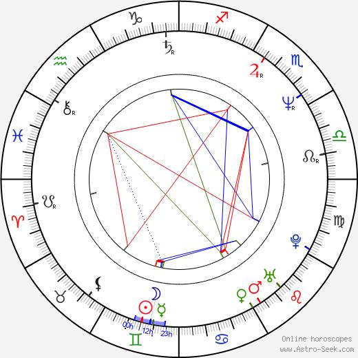 Neal H. Moritz birth chart, Neal H. Moritz astro natal horoscope, astrology