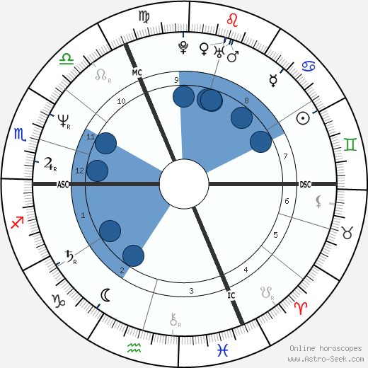 Nicola Sirkis wikipedia, horoscope, astrology, instagram