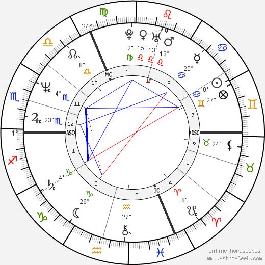 Nicola Sirkis birth chart, biography, wikipedia 2019, 2020