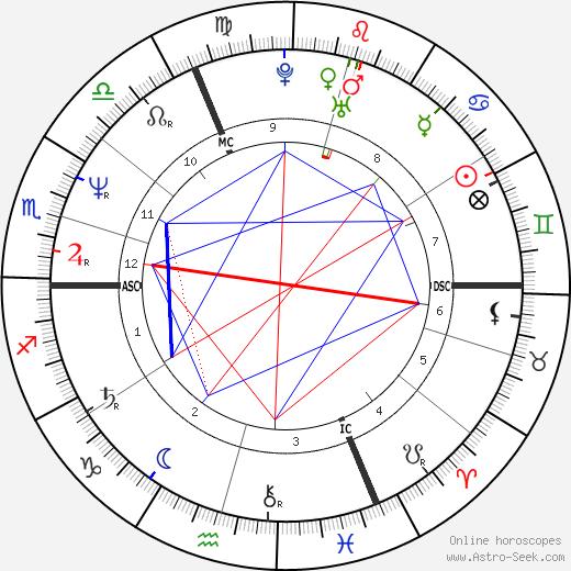 June 24 horoscope 2019 celebrity
