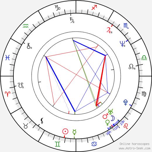 Phillip J. Roth astro natal birth chart, Phillip J. Roth horoscope, astrology