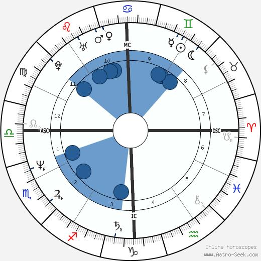 Rafael Gil Brand wikipedia, horoscope, astrology, instagram